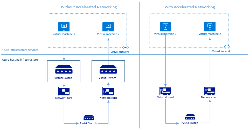 azure-acceleratednetworking